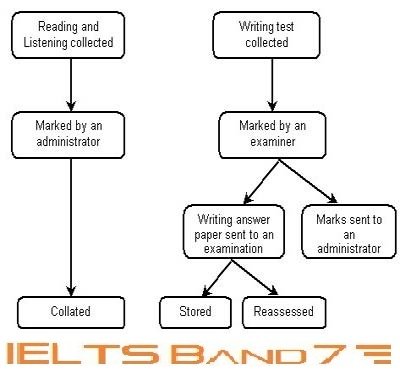 flowchart for writing an essay Ielts writing task 1: flow chart essay the chart below shows the process of waste paper recycling the flow chart shows how waste paper is recycled.