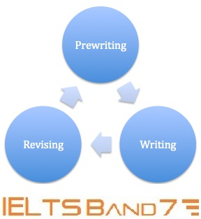 ielts essays band 7 academic A comprehensive course covering all modules to get you a 7+ band in the ielts academic exam with more than 90 hours of personal training, 20+ hours of video lectures.