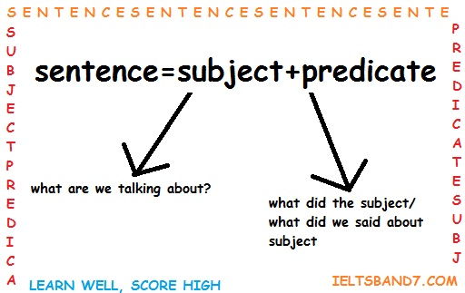 sentence and sample answer An interrogative sentence is one that asks a direct question and always ends in a question mark the term interrogative sentence is another name for a question examples of interrogative.