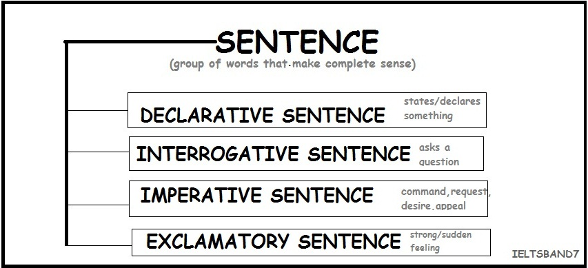 The Sentence Types And Questions Ielts Band7