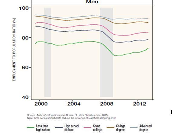 Prime Age Employment