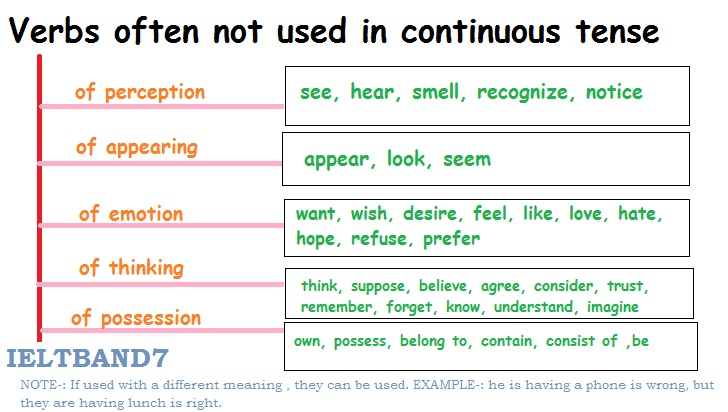 present continuous tense   grammar for ielts