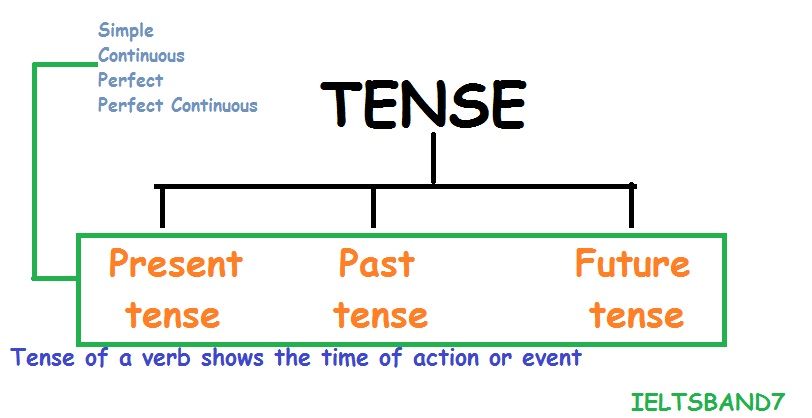 kinds of tenses