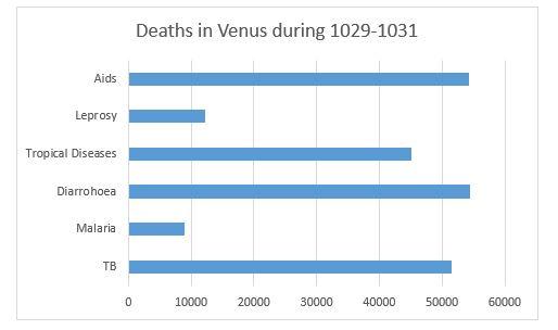 Deaths In Venus