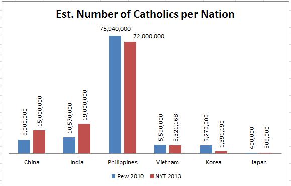 Number Of Catholics