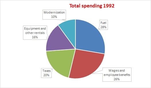 Annual Spending Of The Indian Rail Industry Pie Chart