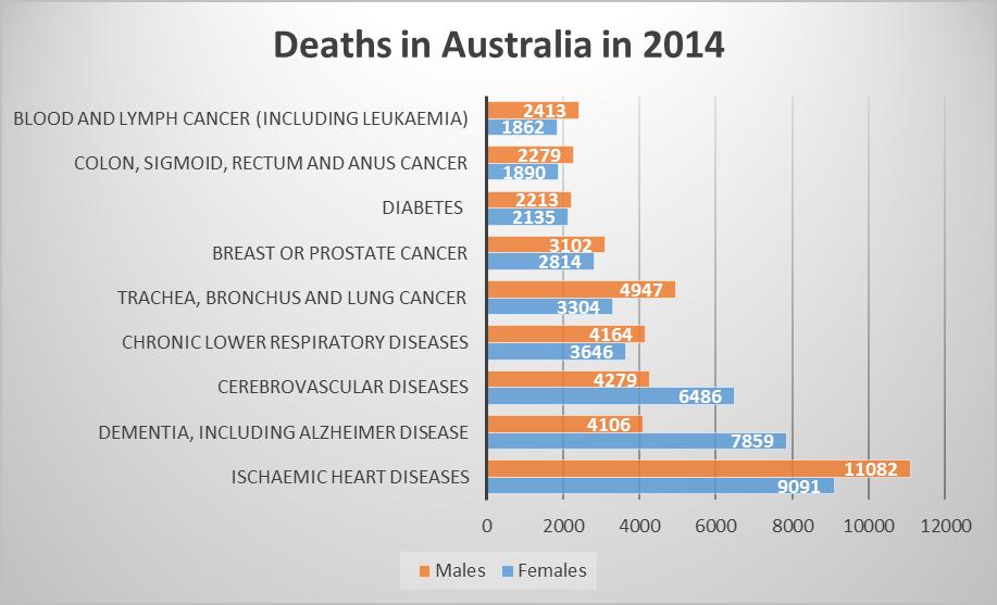 IELTS Graph deaths by gender in Australia