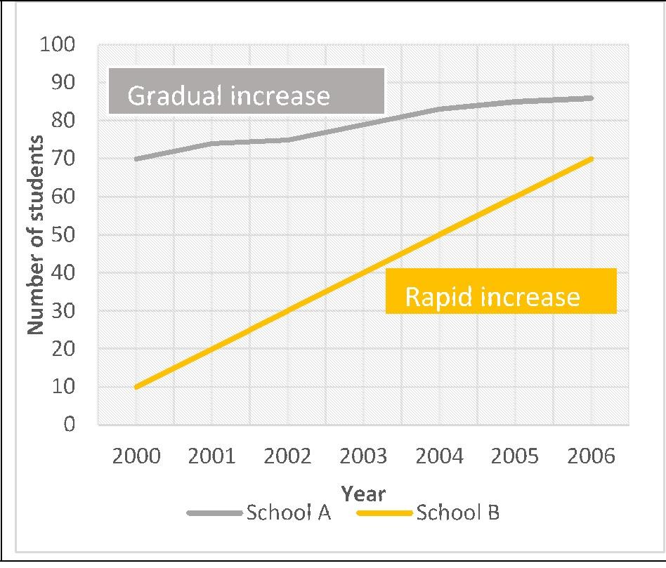 IELTS Task1 Graph increase Dehradun