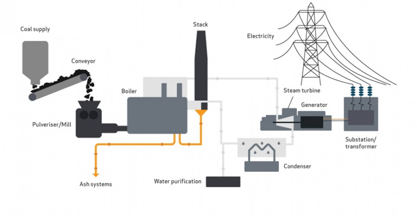 electricity is produced from coal