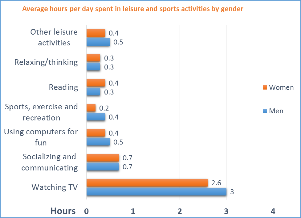 leisure activities by males and females in the USA