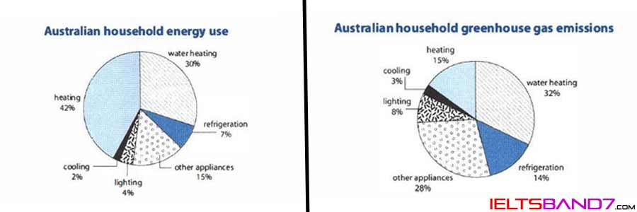 Writing Task 1: How energy is used in an average Australian household. Best IELTS Band7 Coaching in dehradun