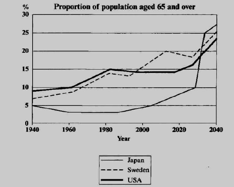 percentage+of+population+aged+65+and+over+ielts