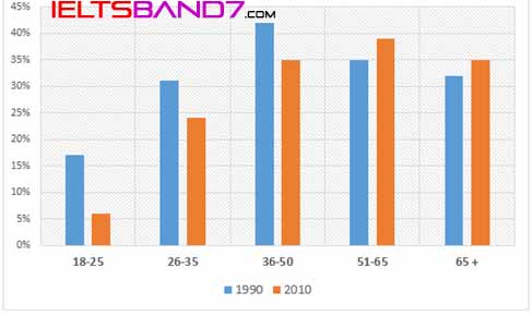 IELTS WRITING TASK # The percentage of British people giving money to charity by age range for the years 1990 and 2010. Best IELTS Band7 coaching in dehradun