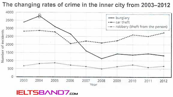 IELTS WRITING # THE CHART BELOW SHOWS THE CHANGES THAT TOOK PLACE IN THREE DIFFERENT AREAS OF CRIME IN NEW PORT CITY CENTER FROM 2003-2012. Best IELTS Band 7 coaching in dehradun